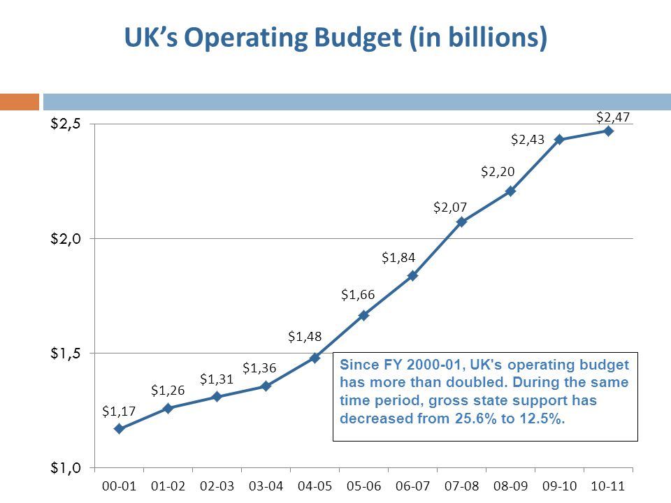 UK's Operating Budget (in billions)