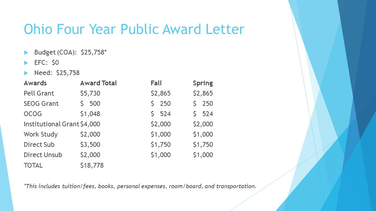 Ohio Four Year Public Award Letter  Budget (COA): $25,758*  EFC: $0  Need: $25,758 AwardsAward TotalFallSpring Pell Grant$5,730$2,865$2,865 SEOG Grant$ 500$ 250$ 250 OCOG$1,048$ 524$ 524 Institutional Grant$4,000$2,000$2,000 Work Study$2,000$1,000$1,000 Direct Sub$3,500$1,750$1,750 Direct Unsub$2,000$1,000$1,000 TOTAL$18,778 *This includes tuition/fees, books, personal expenses, room/board, and transportation.