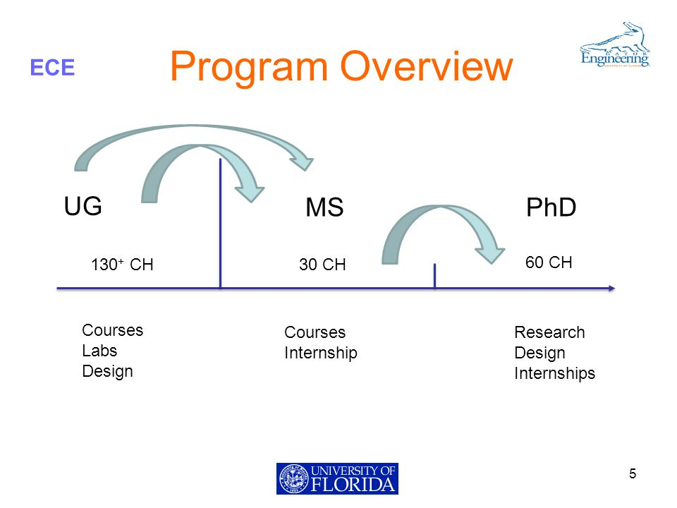 ECE Program Overview 5 UG MSPhD 130 + CH30 CH 60 CH Courses Labs Design Courses Internship Research Design Internships