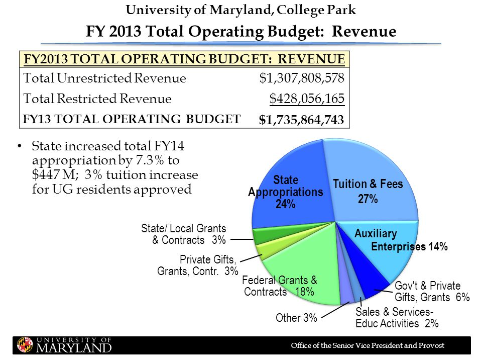 Office of the Senior Vice President and Provost FY 2012 Tuition Revenue Sources * Entrepreneurial revenue from Academic Programs makes up $57.3 M.