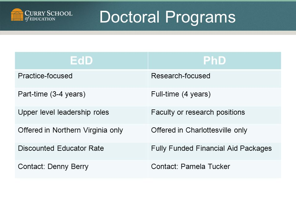 Doctoral Programs EdDPhD Practice-focusedResearch-focused Part-time (3-4 years)Full-time (4 years) Upper level leadership rolesFaculty or research positions Offered in Northern Virginia onlyOffered in Charlottesville only Discounted Educator RateFully Funded Financial Aid Packages Contact: Denny BerryContact: Pamela Tucker