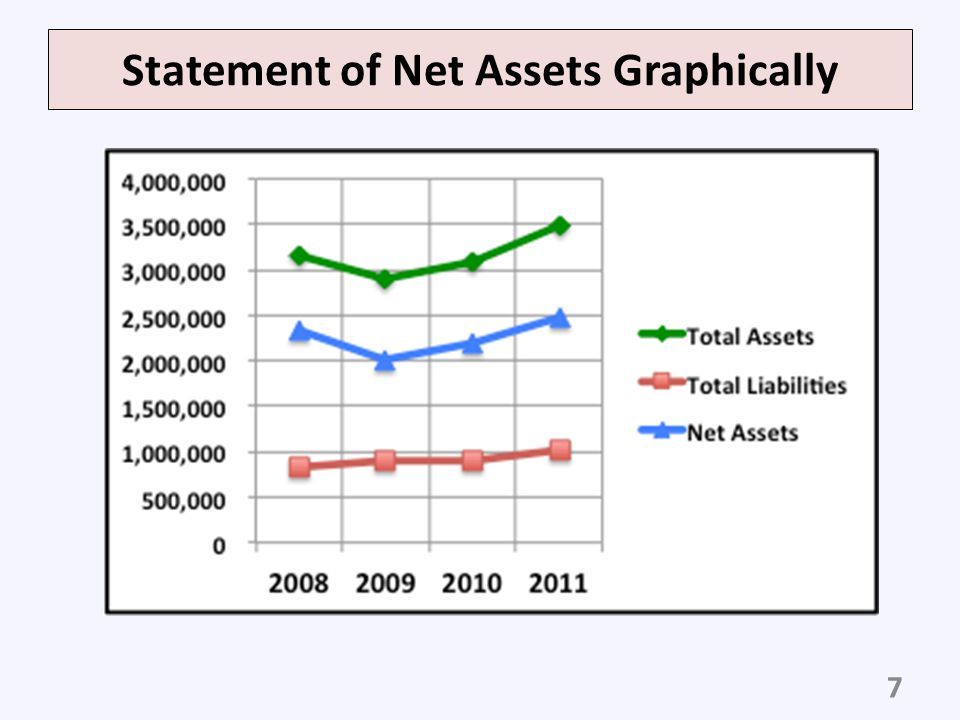 Reserves 18 Total Net Assets = Permanently Restricted + Temporarily Restricted Net Assets + Unrestricted Net Assets Independent of Property and equipment Related to property and equipment Reserves or Expendable Net Assets = Temporarily Restricted Expendable + Unrestricted independent of property and equipment