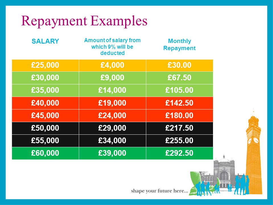 Repayment Examples SALARY Amount of salary from which 9% will be deducted Monthly Repayment £25,000£4,000£30.00 £30,000£9,000£67.50 £35,000£14,000£105.00 £40,000£19,000£142.50 £45,000£24,000£180.00 £50,000£29,000£217.50 £55,000£34,000£255.00 £60,000£39,000£292.50