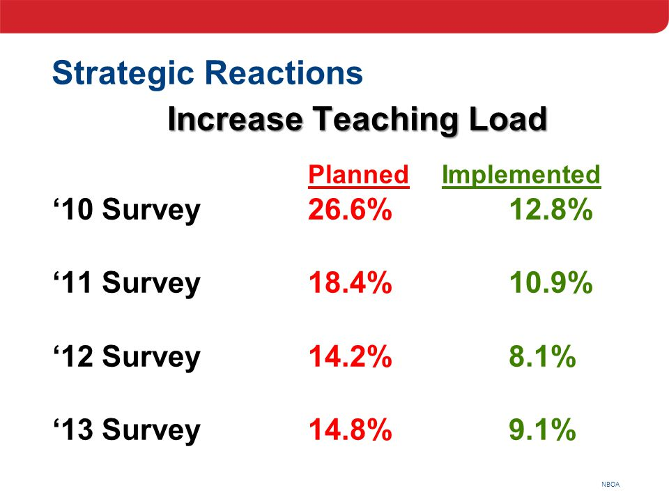 NBOA Strategic Reactions Increase Teaching Load PlannedImplemented '10 Survey26.6%12.8% '11 Survey18.4%10.9% '12 Survey14.2%8.1% '13 Survey14.8%9.1%