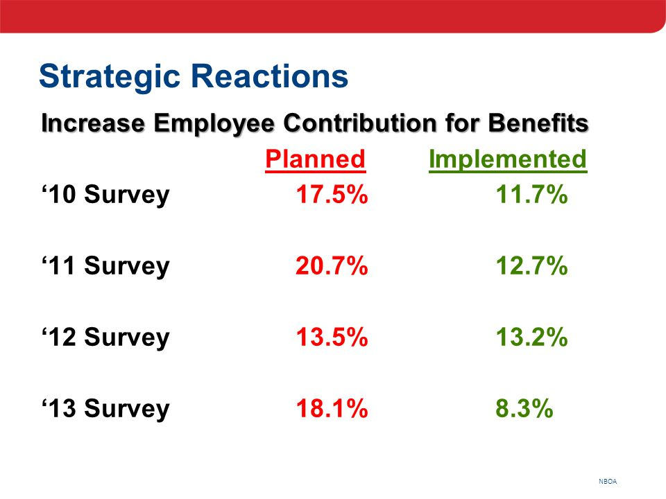 NBOA Strategic Reactions Increase Employee Contribution for Benefits PlannedImplemented '10 Survey17.5%11.7% '11 Survey20.7%12.7% '12 Survey13.5%13.2%