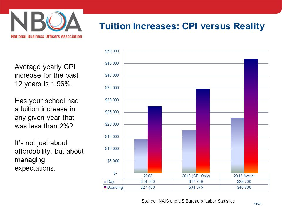 NBOA Source: NAIS and US Bureau of Labor Statistics Average yearly CPI increase for the past 12 years is 1.96%. Has your school had a tuition increase