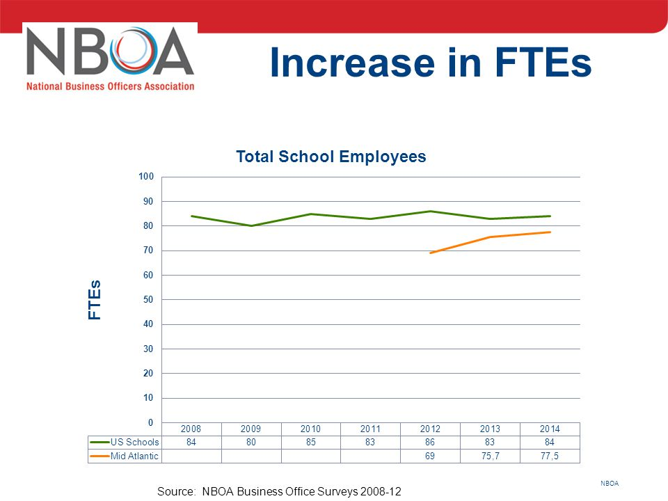 NBOA Increase in FTEs Source: NBOA Business Office Surveys 2008-12