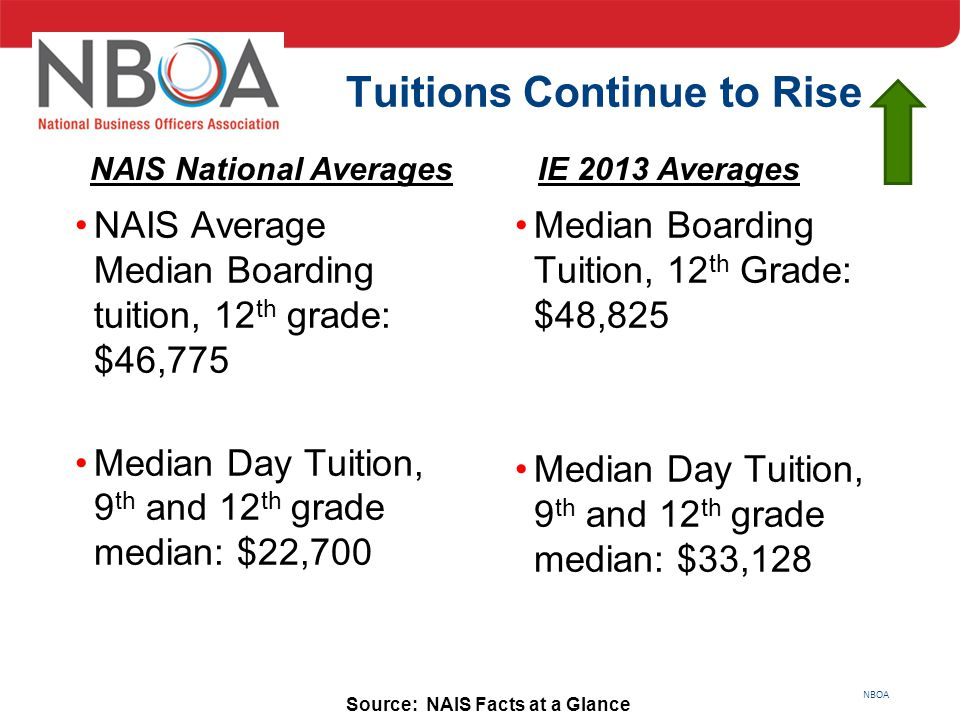 NBOA Source: NAIS Facts at a Glance Tuitions Continue to Rise NAIS Average Median Boarding tuition, 12 th grade: $46,775 Median Day Tuition, 9 th and