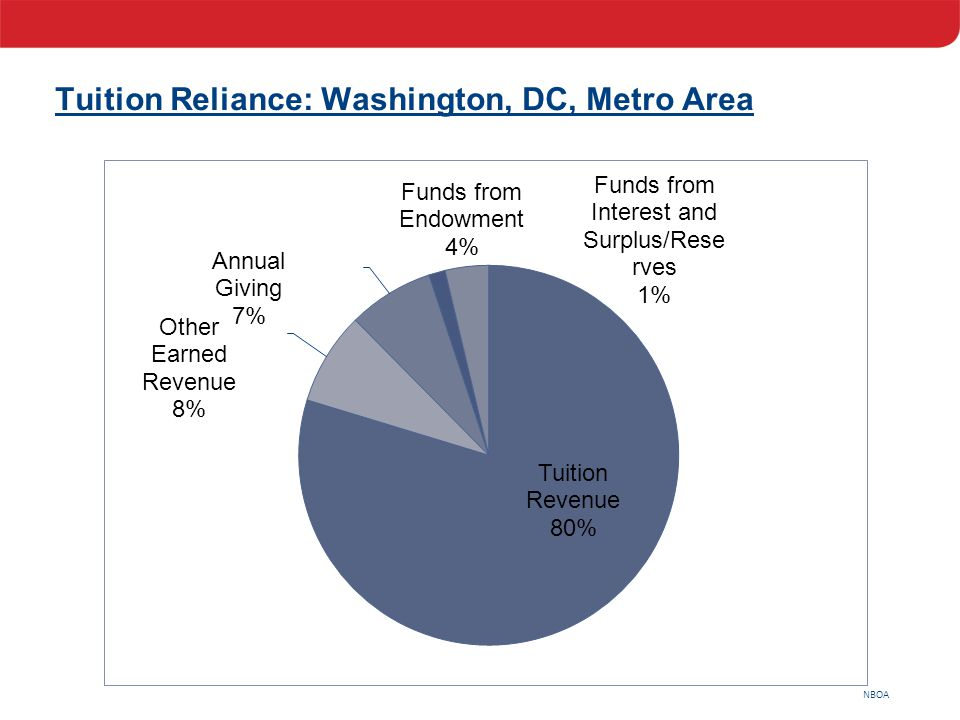 NBOA Tuition Reliance: Washington, DC, Metro Area