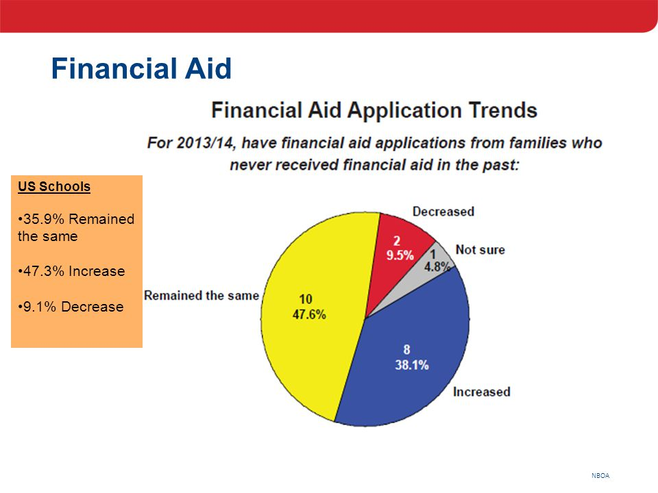 NBOA US Schools 35.9% Remained the same 47.3% Increase 9.1% Decrease Financial Aid