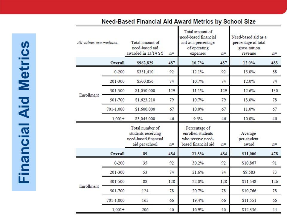 NBOA Financial Aid Metrics