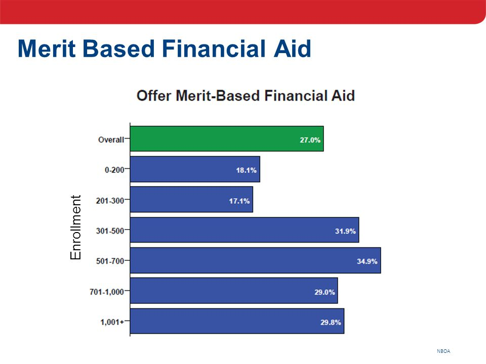 NBOA Merit Based Financial Aid Enrollment