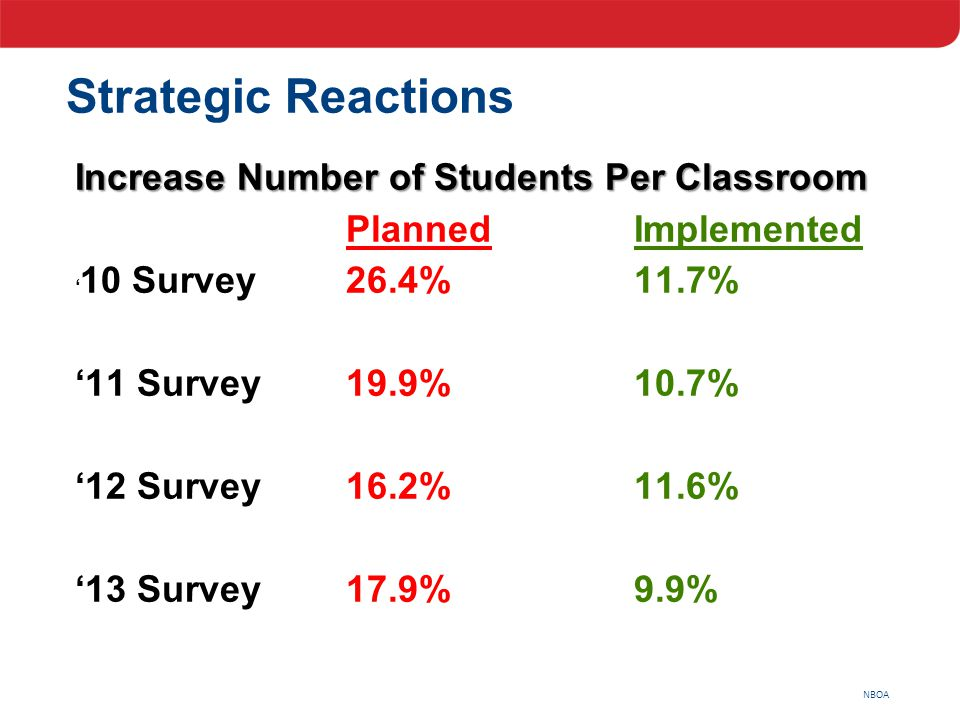 NBOA Strategic Reactions Increase Number of Students Per Classroom PlannedImplemented ' 10 Survey26.4%11.7% '11 Survey19.9%10.7% '12 Survey16.2%11.6%