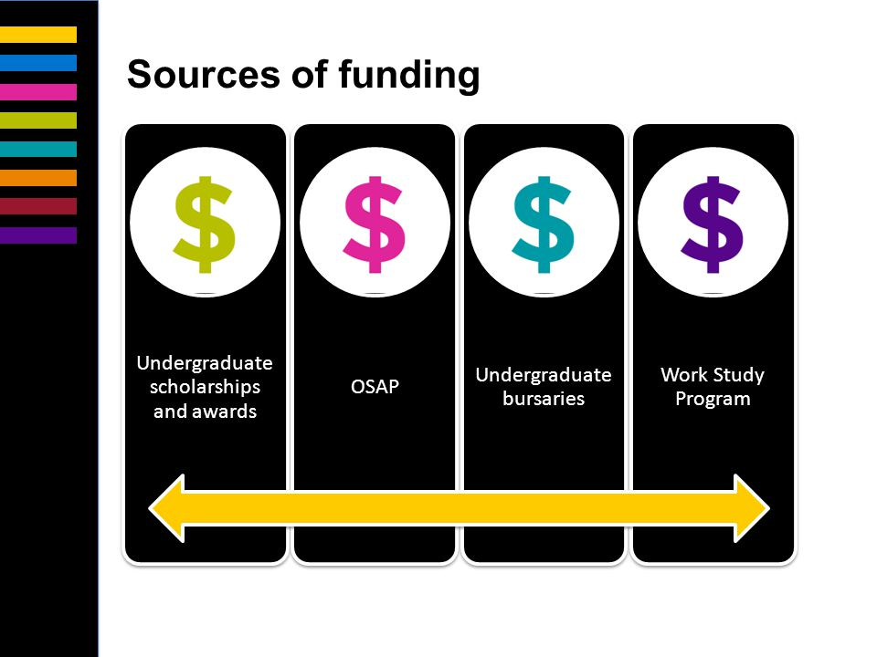 Undergraduate scholarships and awards OSAP Undergraduate bursaries Work Study Program Sources of funding