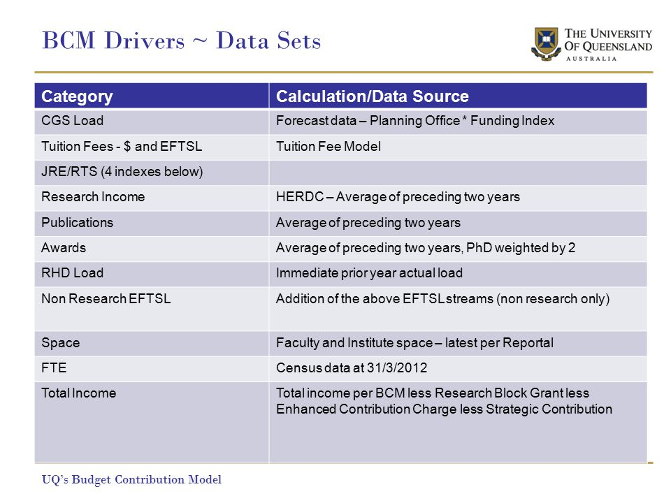 BCM Drivers ~ Data Sets UQ's Budget Contribution Model CategoryCalculation/Data Source CGS LoadForecast data – Planning Office * Funding Index Tuition Fees - $ and EFTSLTuition Fee Model JRE/RTS (4 indexes below) Research IncomeHERDC – Average of preceding two years PublicationsAverage of preceding two years AwardsAverage of preceding two years, PhD weighted by 2 RHD LoadImmediate prior year actual load Non Research EFTSLAddition of the above EFTSL streams (non research only) SpaceFaculty and Institute space – latest per Reportal FTECensus data at 31/3/2012 Total IncomeTotal income per BCM less Research Block Grant less Enhanced Contribution Charge less Strategic Contribution