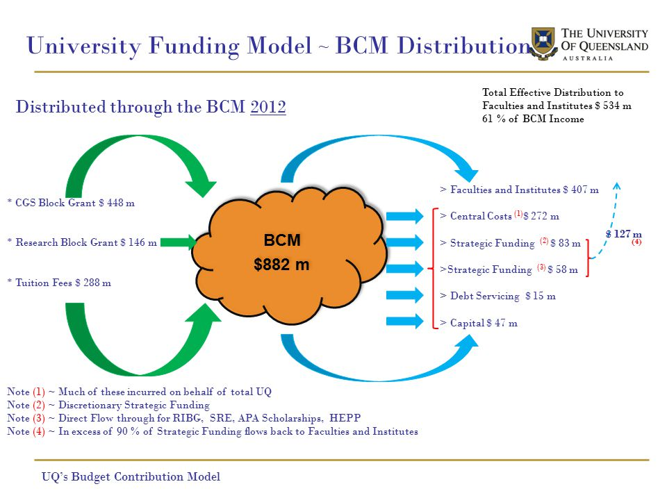 University Funding Model ~ BCM Distribution Distributed through the BCM 2012 UQ's Budget Contribution Model BCM $882 m BCM $882 m * CGS Block Grant $ 448 m * Research Block Grant $ 146 m * Tuition Fees $ 288 m > Faculties and Institutes $ 407 m > Central Costs (1) $ 272 m > Strategic Funding (2) $ 83 m >Strategic Funding (3) $ 58 m > Debt Servicing $ 15 m > Capital $ 47 m Note (1) ~ Much of these incurred on behalf of total UQ Note (2) ~ Discretionary Strategic Funding Note (3) ~ Direct Flow through for RIBG, SRE, APA Scholarships, HEPP Note (4) ~ In excess of 90 % of Strategic Funding flows back to Faculties and Institutes $ 127 m (4) Total Effective Distribution to Faculties and Institutes $ 534 m 61 % of BCM Income