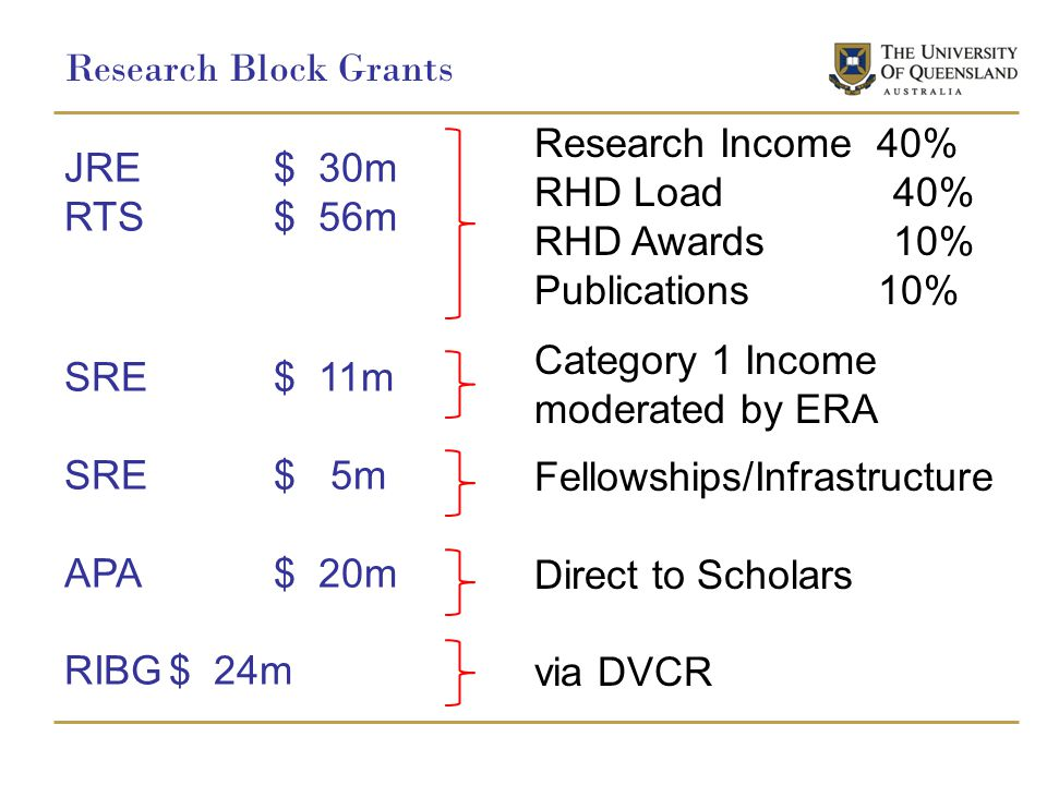 Research Block Grants JRE $ 30m RTS $ 56m SRE $ 11m SRE$ 5m APA$ 20m RIBG$ 24m Research Income 40% RHD Load 40% RHD Awards 10% Publications 10% Category 1 Income moderated by ERA Fellowships/Infrastructure Direct to Scholars via DVCR