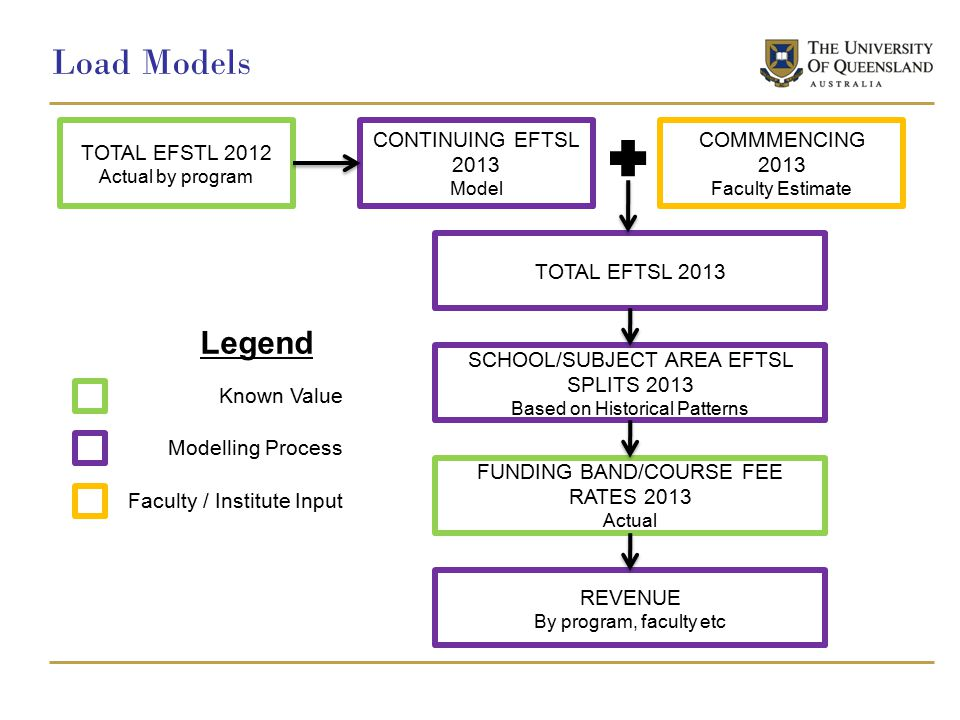TOTAL EFSTL 2012 Actual by program CONTINUING EFTSL 2013 Model COMMMENCING 2013 Faculty Estimate TOTAL EFTSL 2013 SCHOOL/SUBJECT AREA EFTSL SPLITS 2013 Based on Historical Patterns FUNDING BAND/COURSE FEE RATES 2013 Actual REVENUE By program, faculty etc Known Value Modelling Process Faculty / Institute Input Legend Load Models