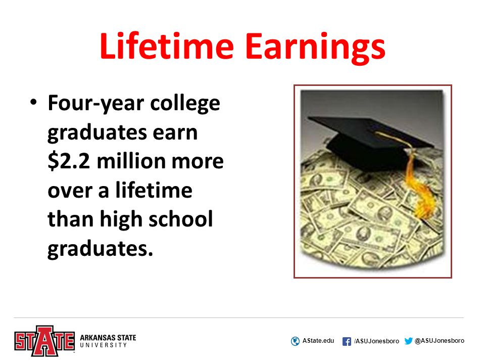 AState.edu /ASUJonesboro @ASUJonesboro Lifetime Earnings Four-year college graduates earn $2.2 million more over a lifetime than high school graduates.