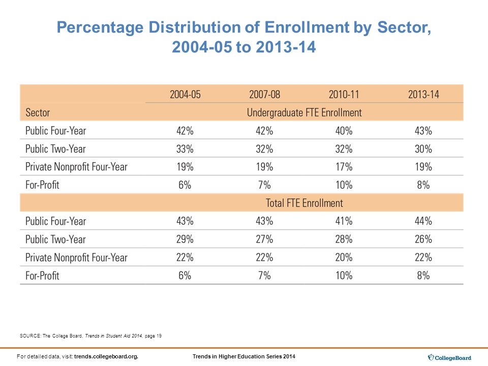 Trends in Higher Education Series 2014For detailed data, visit: trends.collegeboard.org.