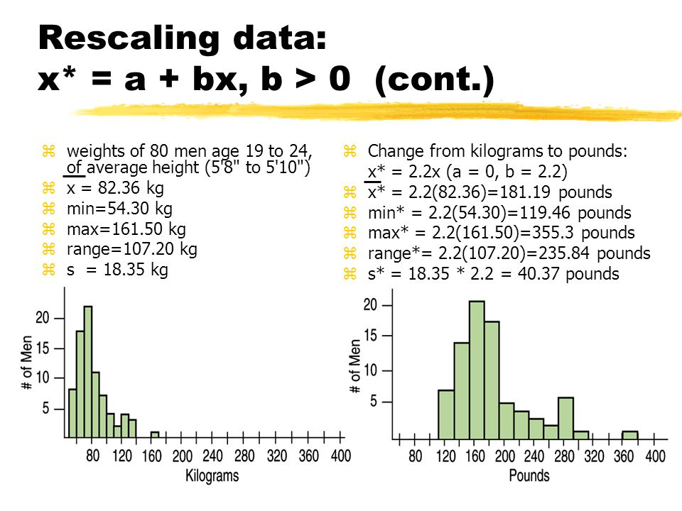 Rescaling data: x* = a + bx, b > 0 (cont.) zweights of 80 men age 19 to 24, of average height (5 8 to 5 10 ) zx = 82.36 kg zmin=54.30 kg zmax=161.50 kg zrange=107.20 kg zs = 18.35 kg z Change from kilograms to pounds: x* = 2.2x (a = 0, b = 2.2) z x* = 2.2(82.36)=181.19 pounds z min* = 2.2(54.30)=119.46 pounds z max* = 2.2(161.50)=355.3 pounds z range*= 2.2(107.20)=235.84 pounds z s* = 18.35 * 2.2 = 40.37 pounds