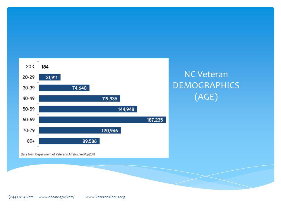 NC Veteran DEMOGRAPHICS (AGE) (844) NC4-Vets www.doa.nc.gov/vets/ www.VeteransFocus.org