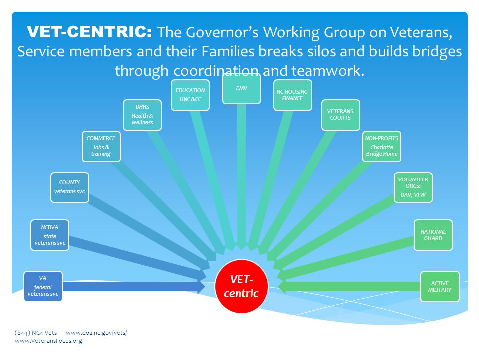 (844) NC4-Vets www.doa.nc.gov/vets/ www.VeteransFocus.org VET- centric VA federal veterans svc NCDVA state veterans svc COUNTY veterans svc COMMERCE Jobs & training DHHS Health & wellness EDUCATION UNC &CC DMV NC HOUSING FINANCE VETERANS COURTS NON-PROFITS Charlotte Bridge Home VOLUNTEER ORGs: DAV, VFW NATIONAL GUARD ACTIVE MILITARY VET-CENTRIC: The Governor's Working Group on Veterans, Service members and their Families breaks silos and builds bridges through coordination and teamwork.