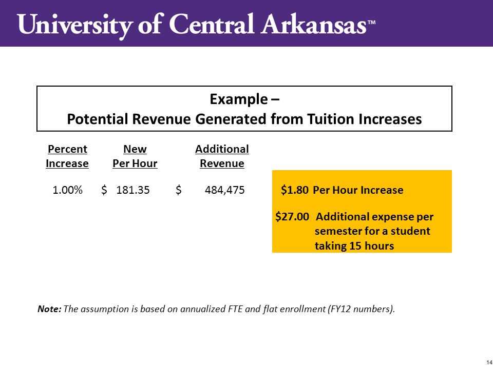 Example – Potential Revenue Generated from Tuition Increases Percent Increase New Per Hour Additional Revenue 1.00% $ 181.35 $ 484,475 $1.80Per Hour Increase $27.00 Additional expense per semester for a student taking 15 hours Note: The assumption is based on annualized FTE and flat enrollment (FY12 numbers).