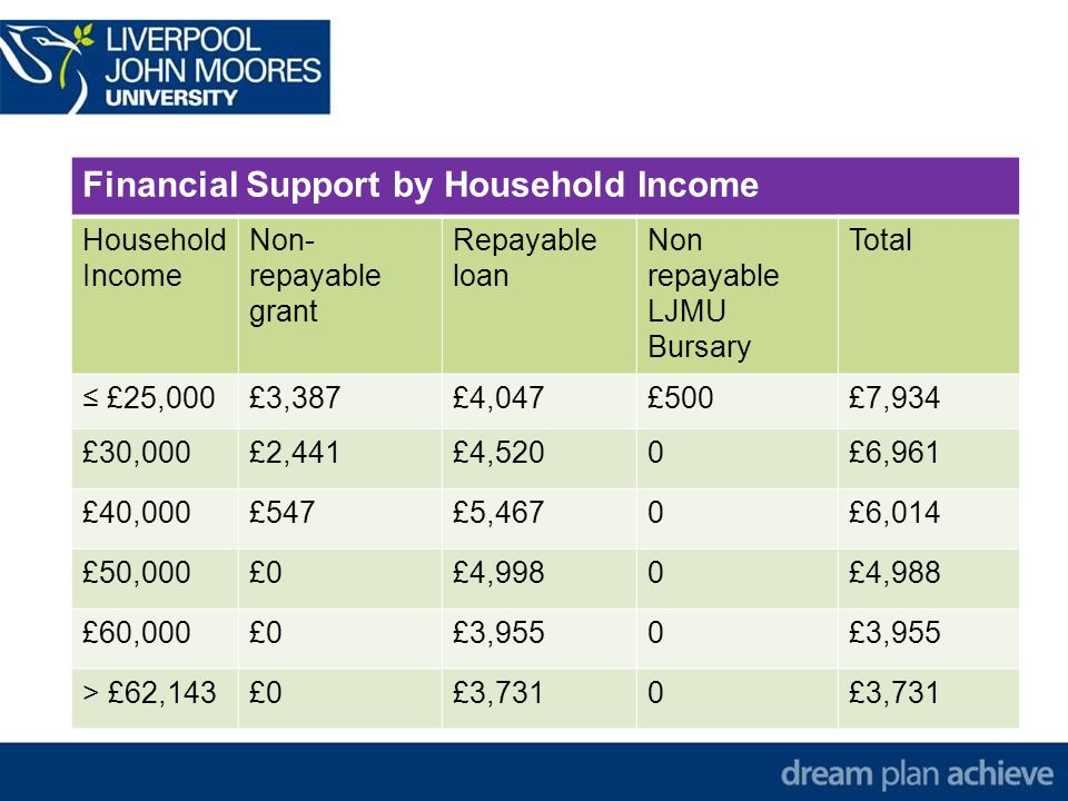 Financial Support by Household Income Household Income Non- repayable grant Repayable loan Non repayable LJMU Bursary Total ≤ £25,000£3,387£4,047£500£7,934 £30,000£2,441£4,5200£6,961 £40,000£547£5,4670£6,014 £50,000£0£4,9980£4,988 £60,000£0£3,9550 > £62,143£0£3,7310