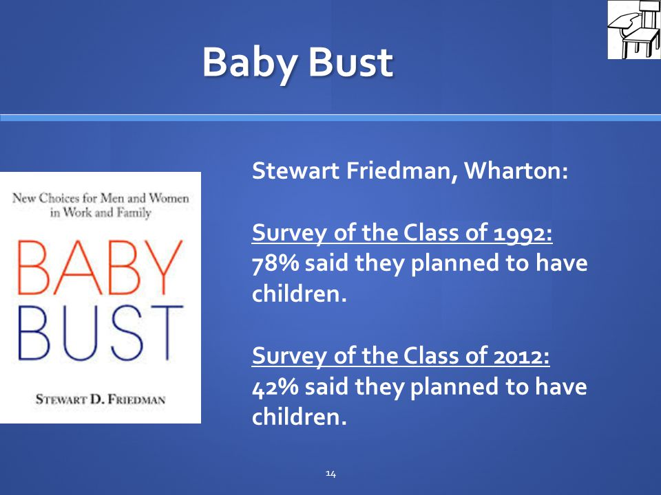 Baby Bust 14 Stewart Friedman, Wharton: Survey of the Class of 1992: 78% said they planned to have children.