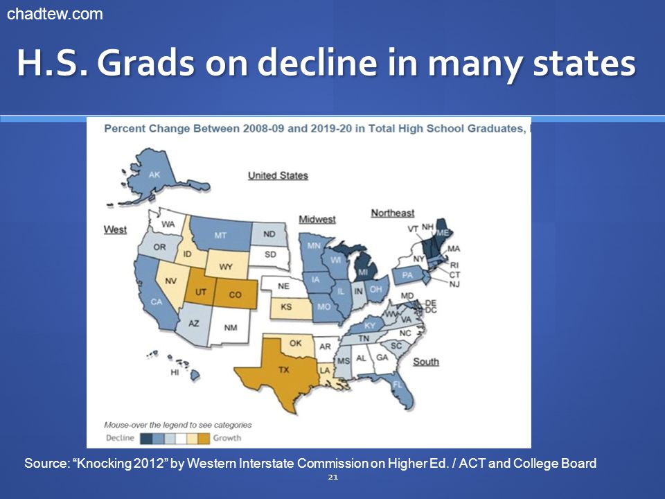 """H.S. Grads on decline in many states 21 chadtew.com Source: """"Knocking 2012"""" by Western Interstate Commission on Higher Ed. / ACT and College Board"""