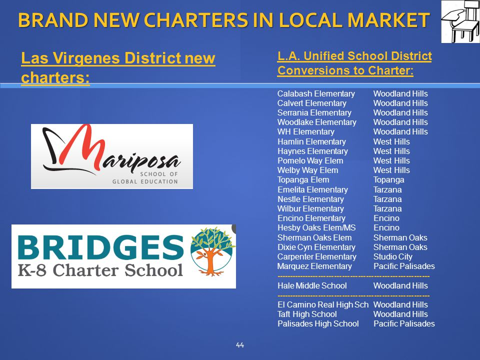 BRAND NEW CHARTERS IN LOCAL MARKET 44 L.A.