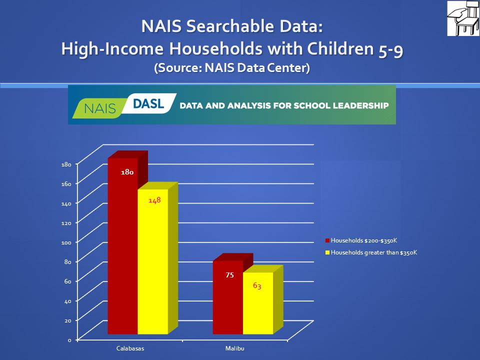 NAIS Searchable Data: High-Income Households with Children 5-9 (Source: NAIS Data Center)
