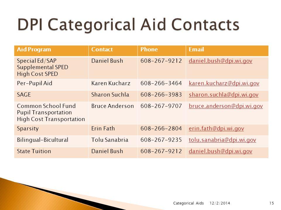 Aid ProgramContactPhoneEmail Special Ed/SAP Supplemental SPED High Cost SPED Daniel Bush608-267-9212daniel.bush@dpi.wi.gov Per-Pupil AidKaren Kucharz6