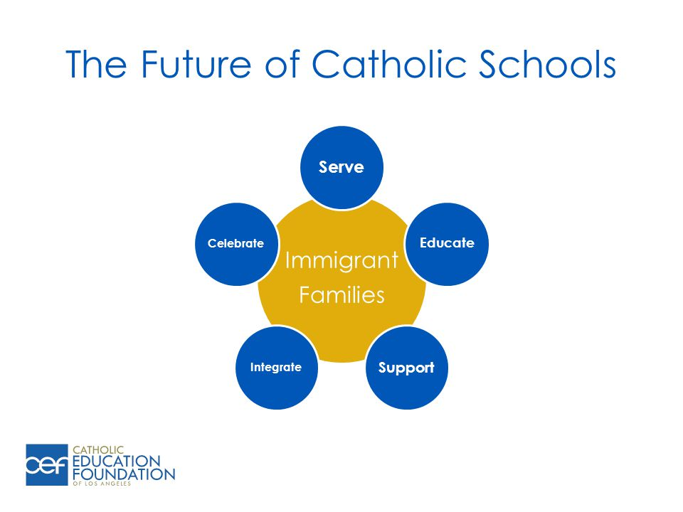 The Future of Catholic Schools Immigrant Families Serve Educate Support IntegrateCelebrate