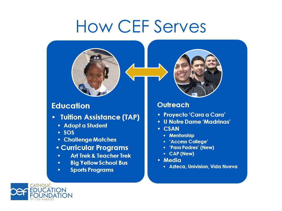 How CEF Serves Education Tuition Assistance (TAP) Adopt a Student SOS Challenge Matches Curricular Programs Art Trek & Teacher Trek Big Yellow School Bus Sports Programs Outreach Proyecto 'Cara a Cara' U Notre Dame 'Madrinas' CSAN Mentorship 'Access College' 'Para Padres' (New) CAP (New) Media Azteca, Univision, Vida Nueva