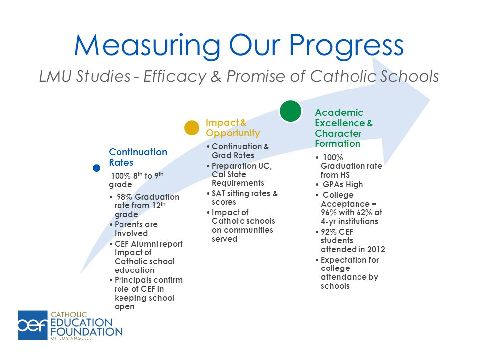 Measuring Our Progress Continuation Rates 100% 8 th to 9 th grade 98% Graduation rate from 12 th grade Parents are Involved CEF Alumni report Impact of Catholic school education Principals confirm role of CEF in keeping school open Impact & Opportunity Continuation & Grad Rates Preparation UC, Cal State Requirements SAT sitting rates & scores Impact of Catholic schools on communities served Academic Excellence & Character Formation 100% Graduation rate from HS GPAs High College Acceptance = 96% with 62% at 4-yr institutions 92% CEF students attended in 2012 Expectation for college attendance by schools LMU Studies - Efficacy & Promise of Catholic Schools