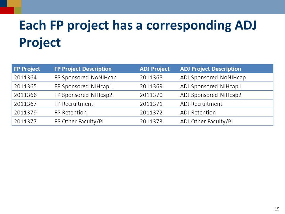 Each FP project has a corresponding ADJ Project 15 FP ProjectFP Project DescriptionADJ ProjectADJ Project Description 2011364FP Sponsored NoNIHcap 2011368 ADJ Sponsored NoNIHcap 2011365FP Sponsored NIHcap1 2011369 ADJ Sponsored NIHcap1 2011366FP Sponsored NIHcap22011370ADJ Sponsored NIHcap2 2011367FP Recruitment 2011371 ADJ Recruitment 2011379FP Retention 2011372 ADJ Retention 2011377FP Other Faculty/PI 2011373 ADJ Other Faculty/PI