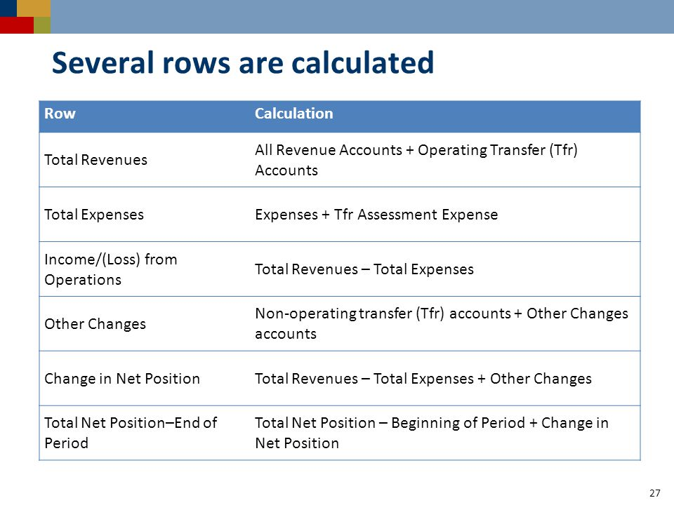 27 Several rows are calculated RowCalculation Total Revenues All Revenue Accounts + Operating Transfer (Tfr) Accounts Total ExpensesExpenses + Tfr Assessment Expense Income/(Loss) from Operations Total Revenues – Total Expenses Other Changes Non-operating transfer (Tfr) accounts + Other Changes accounts Change in Net PositionTotal Revenues – Total Expenses + Other Changes Total Net Position–End of Period Total Net Position – Beginning of Period + Change in Net Position