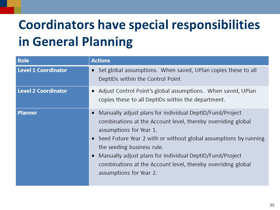 Coordinators have special responsibilities in General Planning RoleActions Level 1 Coordinator  Set global assumptions.