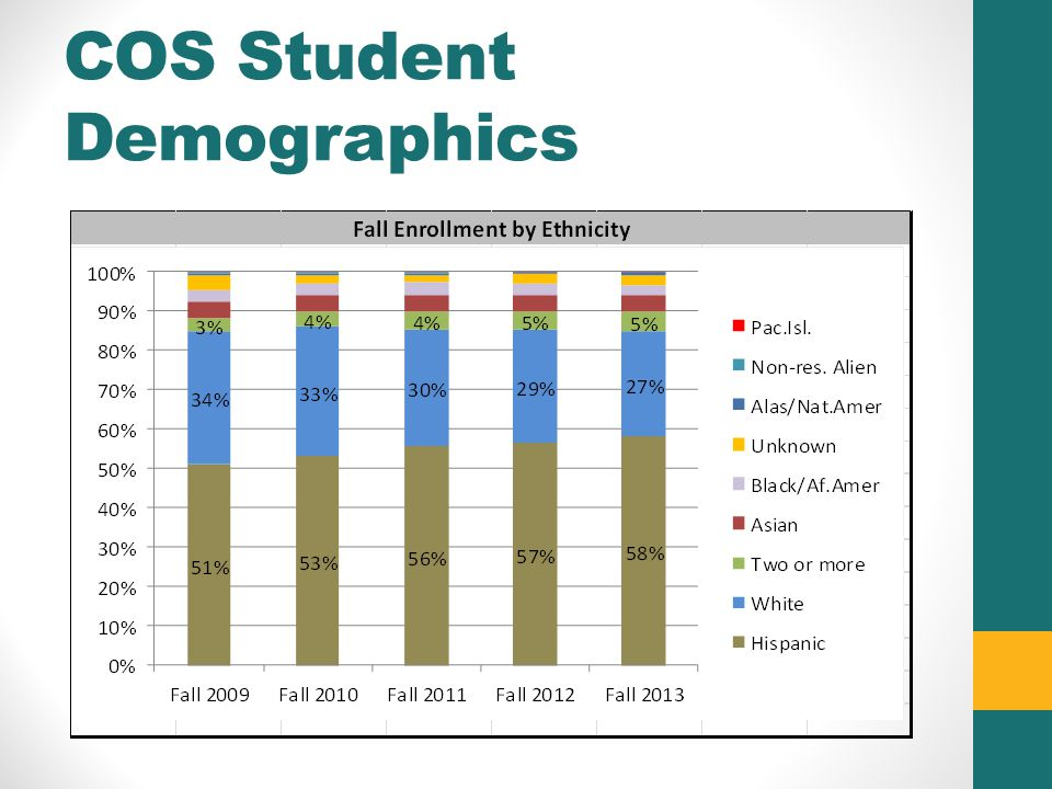 COS Student Demographics