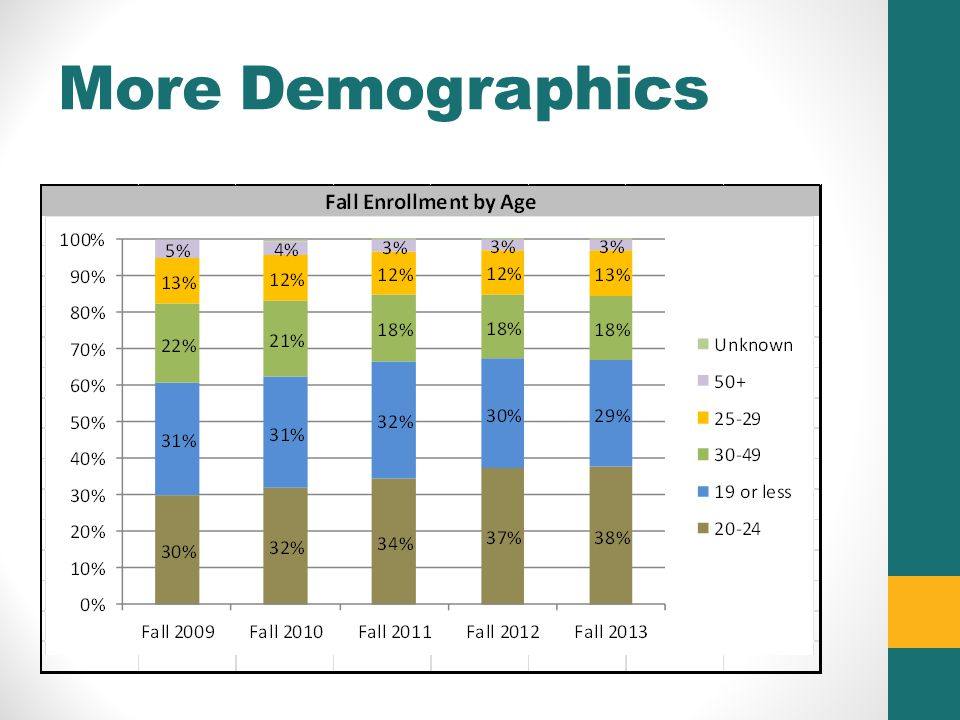 More Demographics