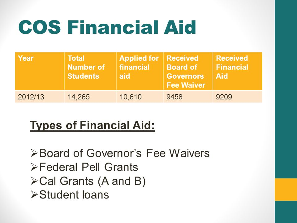 COS Financial Aid YearTotal Number of Students Applied for financial aid Received Board of Governors Fee Waiver Received Financial Aid 2012/1314,26510,61094589209 Types of Financial Aid:  Board of Governor's Fee Waivers  Federal Pell Grants  Cal Grants (A and B)  Student loans