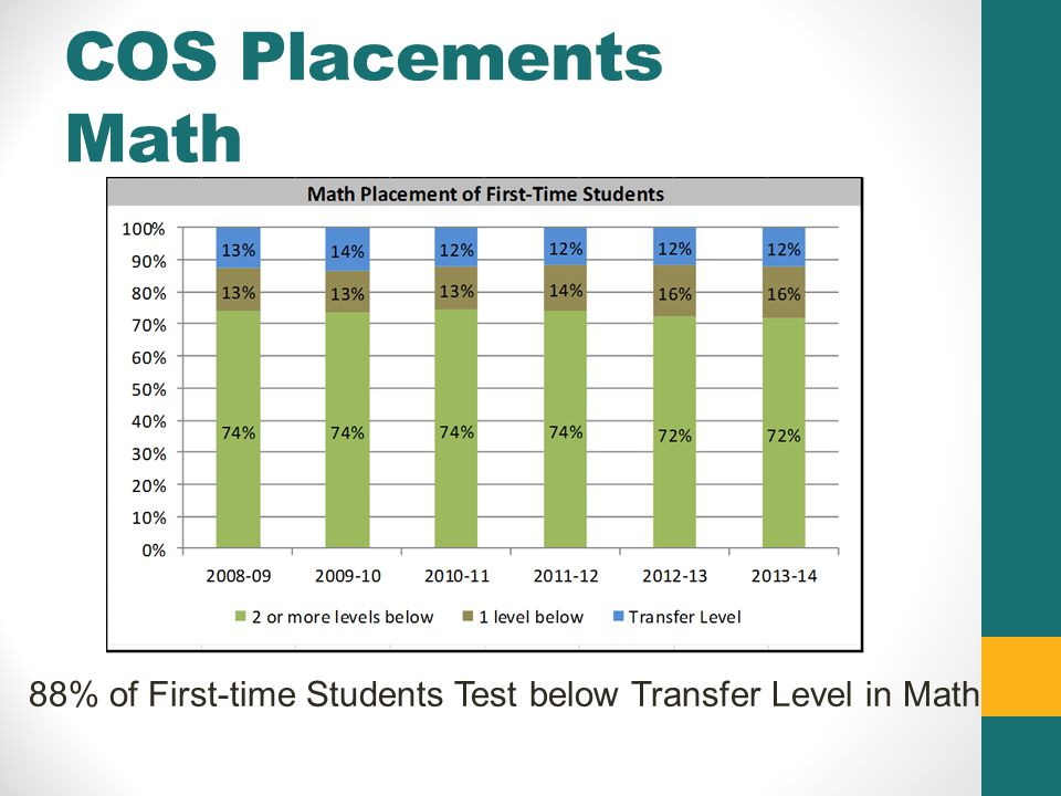 COS Placements Math 88% of First-time Students Test below Transfer Level in Math