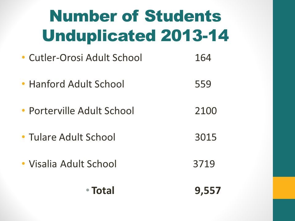Number of Students Unduplicated 2013-14 Cutler-Orosi Adult School164 Hanford Adult School 559 Porterville Adult School 2100 Tulare Adult School3015 Visalia Adult School 3719 Total9,557