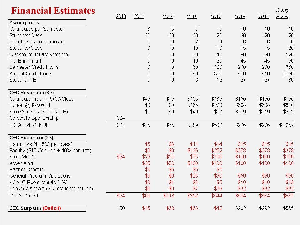 Financial Estimates