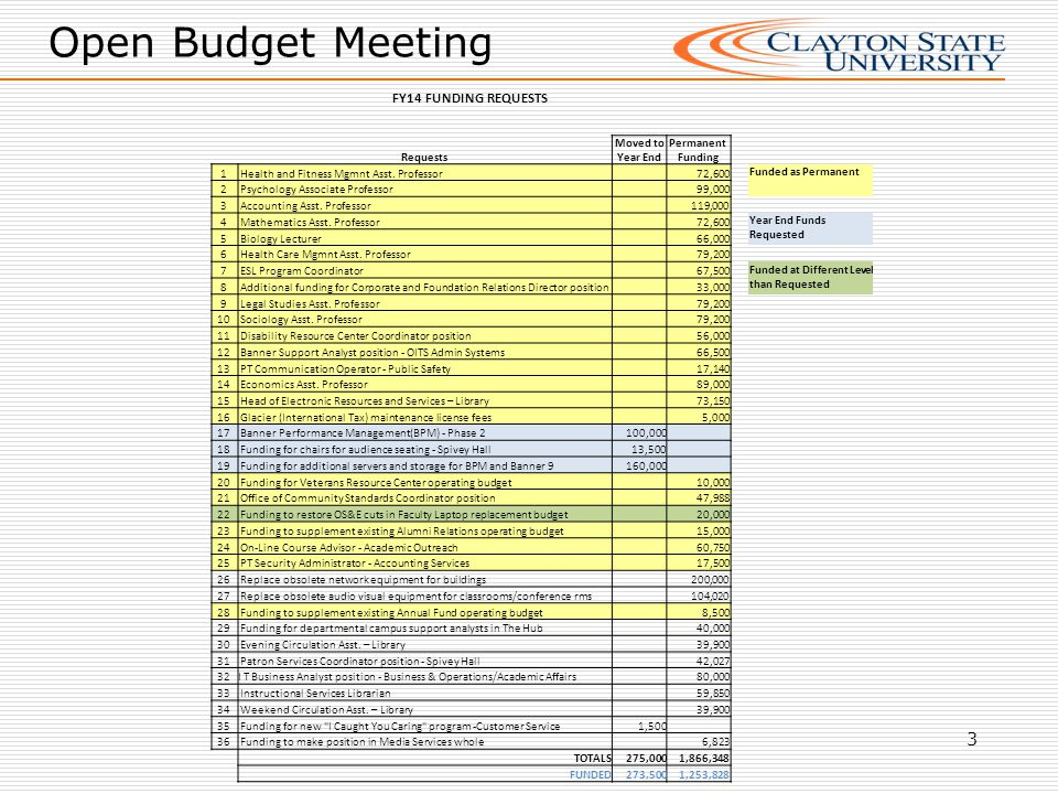 Open Budget Meeting 3 FY14 FUNDING REQUESTS Requests Moved to Year End Permanent Funding 1 Health and Fitness Mgmnt Asst.