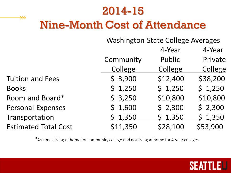 2014-15 Nine-Month Cost of Attendance Washington State College Averages 4-Year 4-Year Community PublicPrivate College College College Tuition and Fees$ 3,900 $12,400 $38,200 Books $ 1,250 $ 1,250 $ 1,250 Room and Board* $ 3,250 $10,800 $10,800 Personal Expenses $ 1,600 $ 2,300 $ 2,300 Transportation $ 1,350 $ 1,350 $ 1,350 Estimated Total Cost $11,350 $28,100 $53,900 * Assumes living at home for community college and not living at home for 4-year colleges