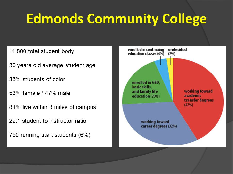 Edmonds Community College 11,800 total student body 30 years old average student age 35% students of color 53% female / 47% male 81% live within 8 miles of campus 22:1 student to instructor ratio 750 running start students (6%)