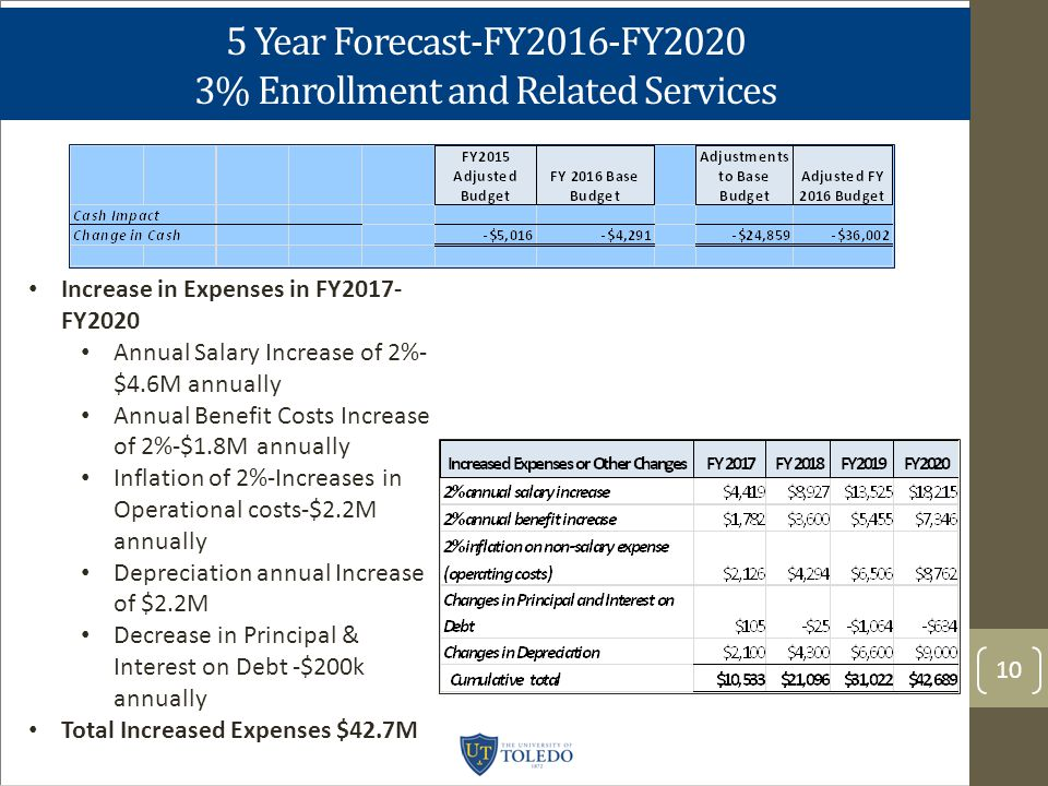 5 Year Forecast-FY2016-FY2020 3% Enrollment and Related Services 10 Increase in Expenses in FY2017- FY2020 Annual Salary Increase of 2%- $4.6M annually Annual Benefit Costs Increase of 2%-$1.8M annually Inflation of 2%-Increases in Operational costs-$2.2M annually Depreciation annual Increase of $2.2M Decrease in Principal & Interest on Debt -$200k annually Total Increased Expenses $42.7M